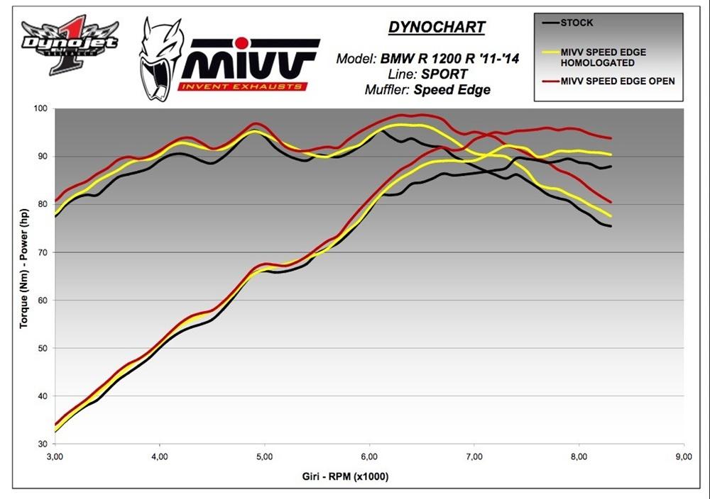 Новые глушители MIVV для BMW R1200R 2016 и Suzuki SV650 2016