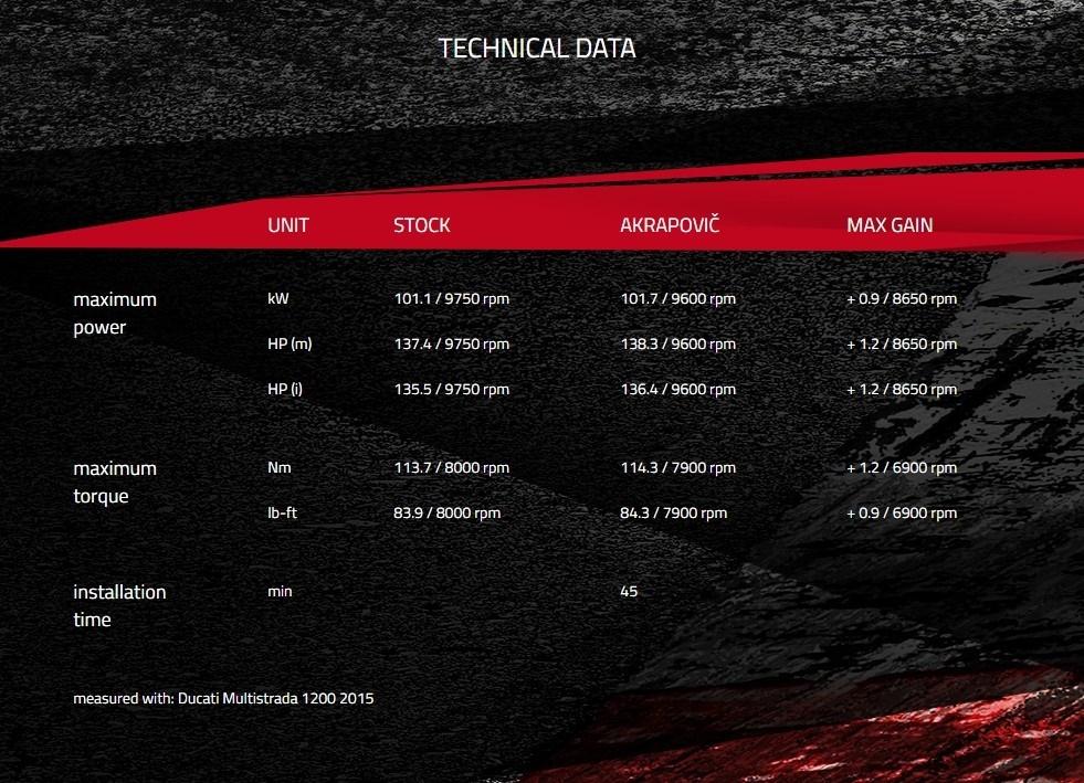 Глушитель Akrapovic ®evolutionary для Ducati Multistrada