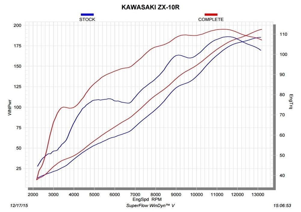 Kawasaki ZX-10R 2016: +16.5 л.с. с системой Akrapovic