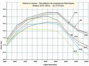 Характеристики различных распредвалов двигателя 157QMJ