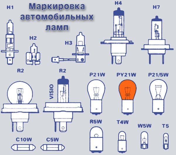 Маркировка отечественных и импортных ламп автомобильных фар (на цоколе лампы).